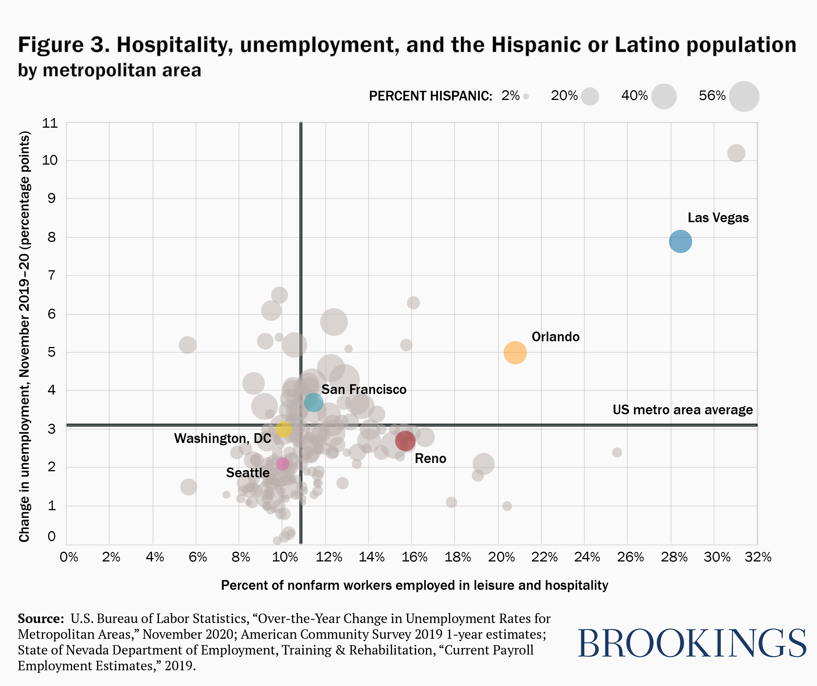 Hospitality, unemployment, and the Hispanic or Latino Population by Metropolitan Area