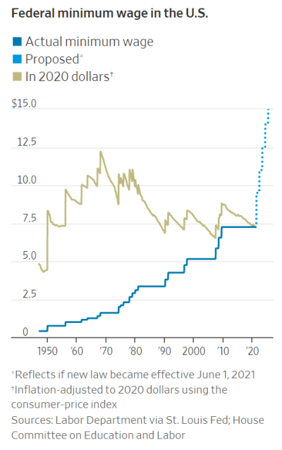 Line graph of the minimum wage over time, in nominal terms and adjusted to 2020 dollars.