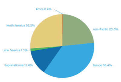 Figure 2. Composition of total green bond issuance by region (2007-2018)
