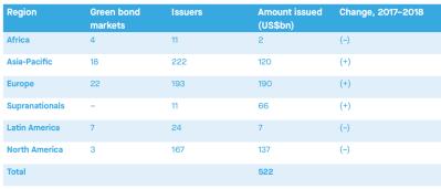 Table 1. Breakdown of green bond issuance by region