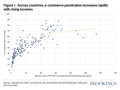 Figure 1. Across countries, e-commerce penetration increases rapidly with rising incomes