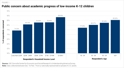 "A chart entitled, ""Public concern about academic progress of low-income K-12 children."" It shows that more affluent and older respondents are more concerned about the lack of academic progress among low-income students during the COVID-19 pandemic."