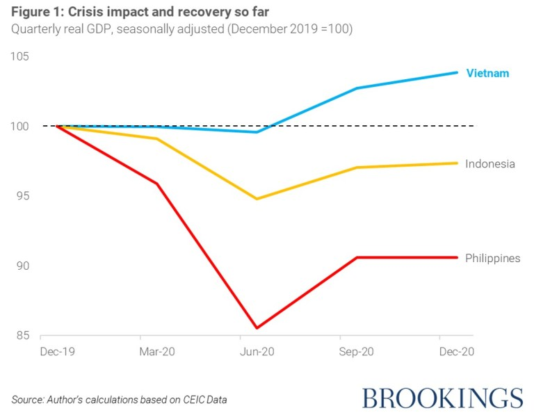 Figure showing COVID crisis impact in Indonesia, Vietnam, the Philippines