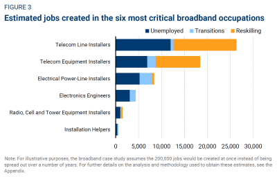 Estimated jobs created in the six most critical broadband occupations