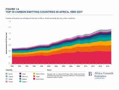 Top 10 carbon-emitting countries in Africa, 1990-2017