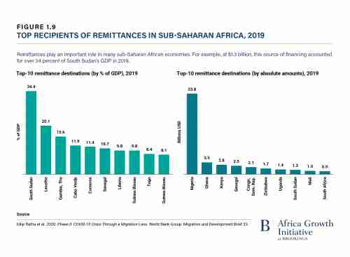 Top recipients of remittances in sub-Saharan Africa, 2019