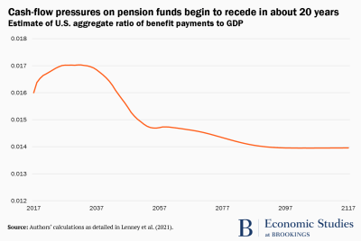 Graph showing the decline in cash-flow pressures on pension funds.