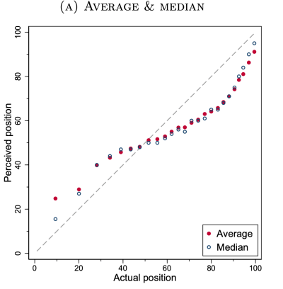 perceptions of income rank Denmark