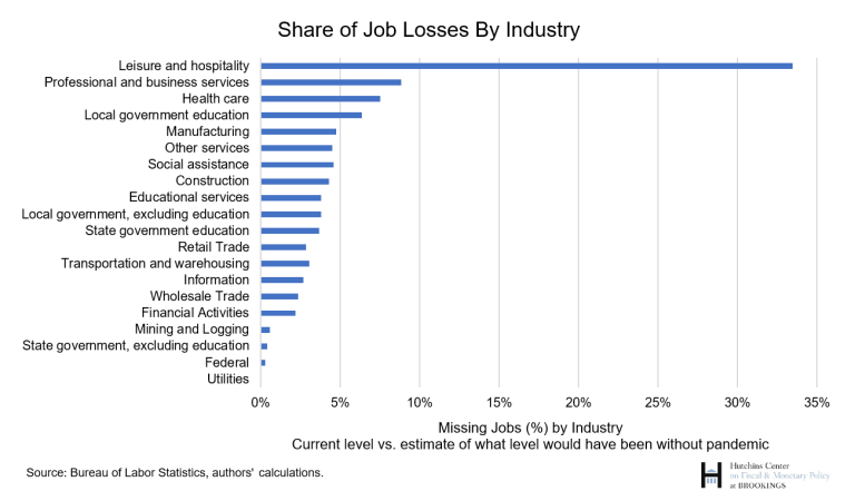 Share of job losses by industry
