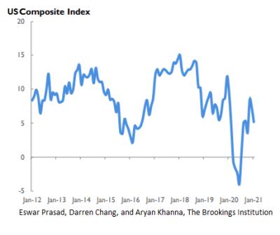 US composite index