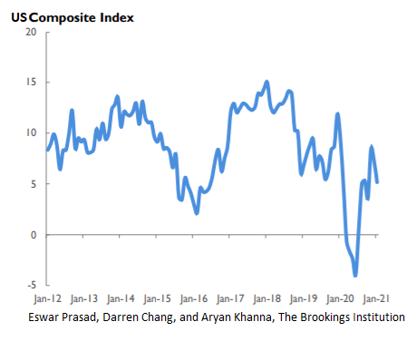 US composite index