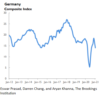 Germany composite index