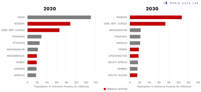 Figure 2. By 2030, fragile states will make up five of the 10 countries with the highest number of extreme poor