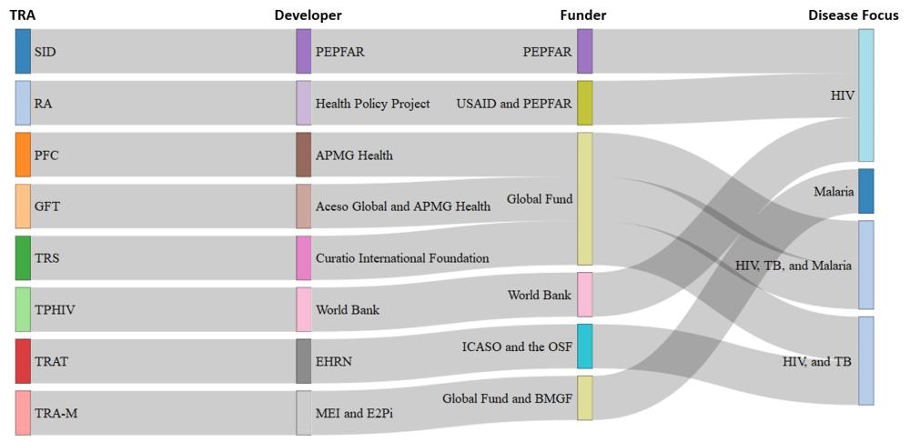 Figura 1. Financiadores, desarrolladores y enfermedades a las que se dirigen las TRA