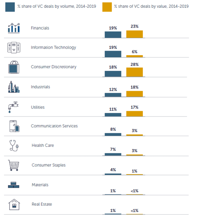 Figure 4. Share of number and value of VC deals in Africa, by sector, 2014-2019