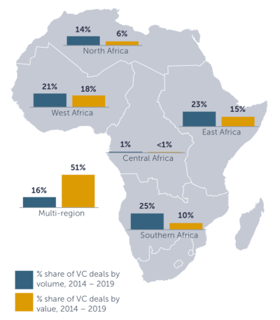 Figure 6. Share of number and value of VC deals in Africa, by region, 2014-2019