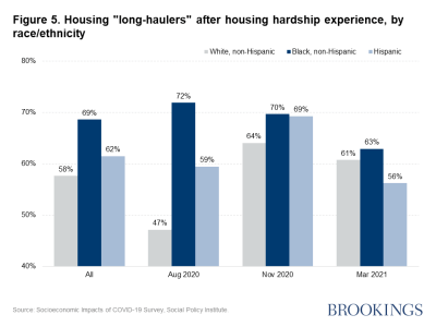 """Figure 5. Housing """"long-haulers"""" after housing hardship experience, by race/ethnicity"""