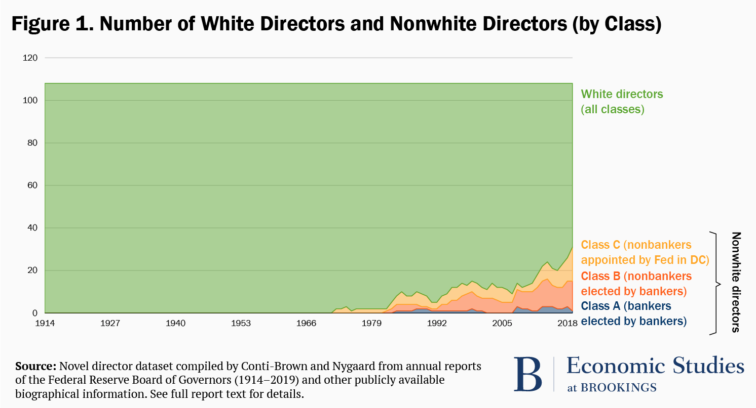 Figure 1. Number of white and nonwhite directors (by class)