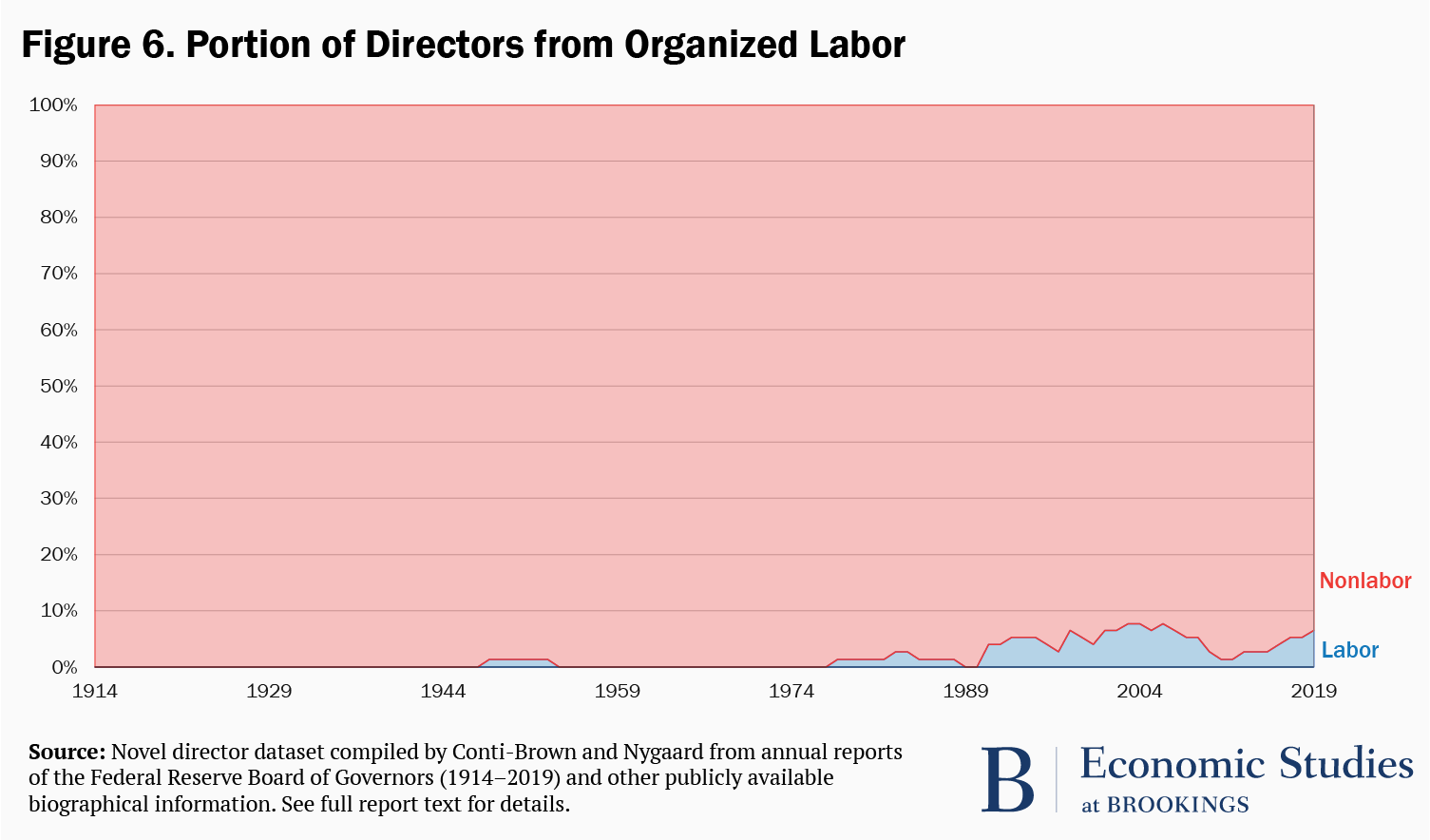 Figure 6. Portion of directors from organized labor