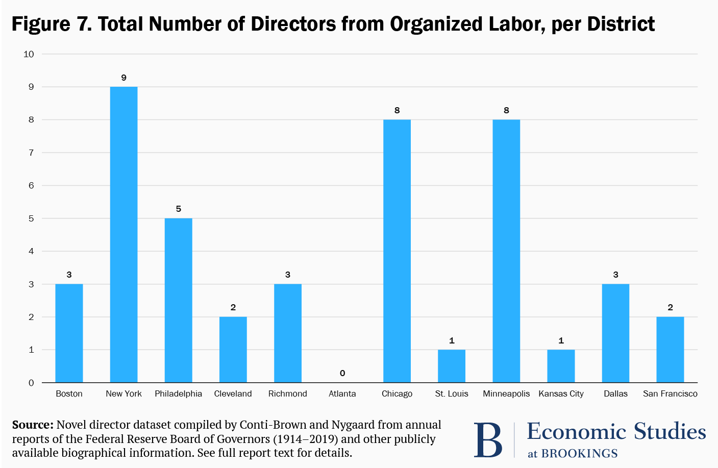 Figure 7. Total number of directors from organized labor, per district