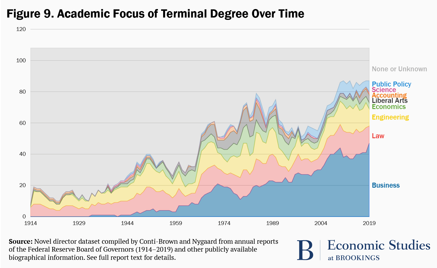 Figure 9. Academic focus of terminal degree over time