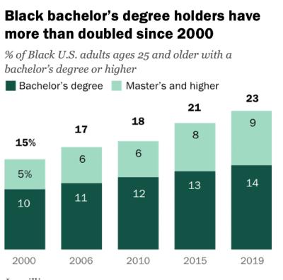 black bachelors