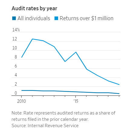 Line graph of annual audit rates since 2010, for all individuals and for returns over $1 million.