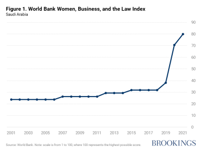Saudi Arabia in the World Bank Women, Business, and Law Index