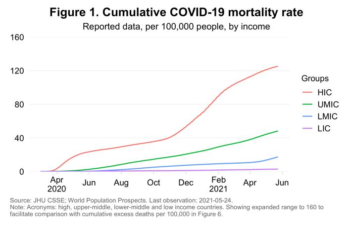 Tasa de mortalidad acumulada por COVID-19