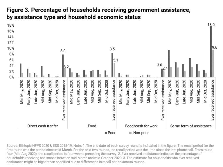 Porcentaje de hogares que reciben asistencia del gobierno, por tipo de asistencia y situación económica del hogar