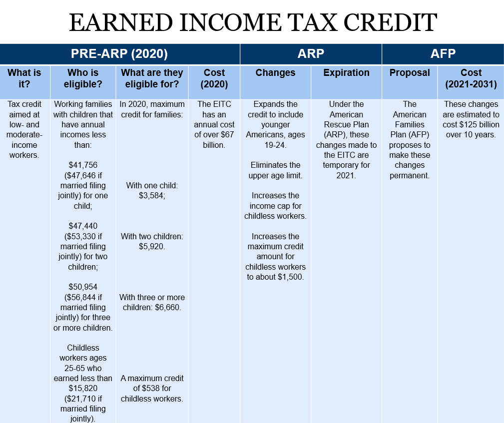 EITC chart