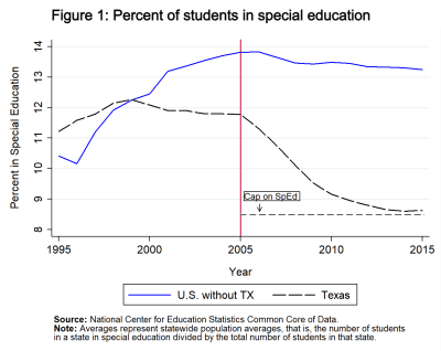F1 Percent of students in special education