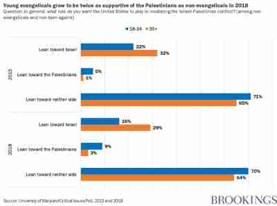 Young evangelicals grow to be twice as supportive of the Palestinians as non-evangelicals in 2018 | Question: In general, what role do you want the United States to play in mediating the Israeli-Palestinian conflict? [among non-evangelicals and non-born-agains]