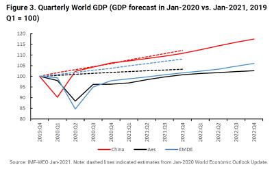 Figure 3. Quarterly World GDP (GDP forecast in Jan-2020 vs. Jan-2021, 2019 Q1 = 100)