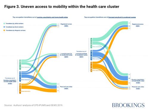 Uneven access to mobility within the health care cluster