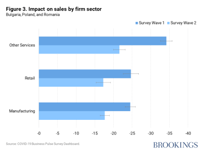 Impact on sales by firm sector