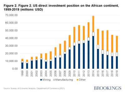 Figure 2. US direct investment position on the African continent, 1999-2019