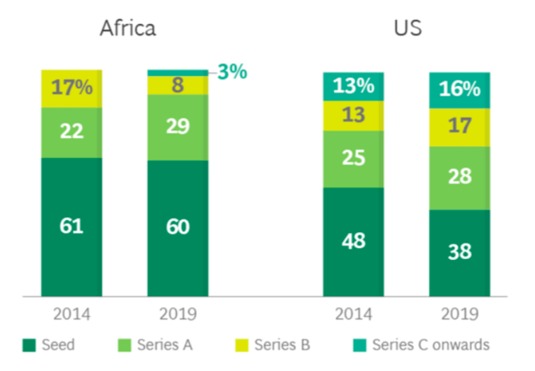 Percentage of startups receiving venture capital funding, by funding stage, in Africa and the United States