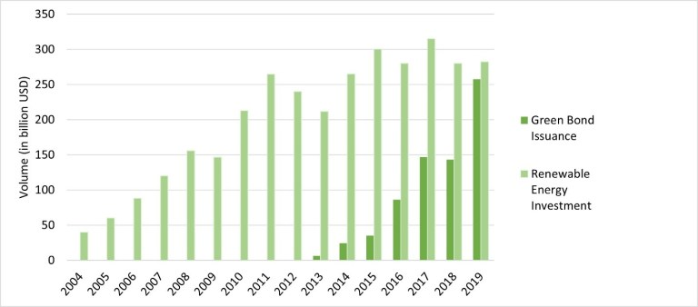 Global renewable energy investment and green bond issuance, 2004-2019
