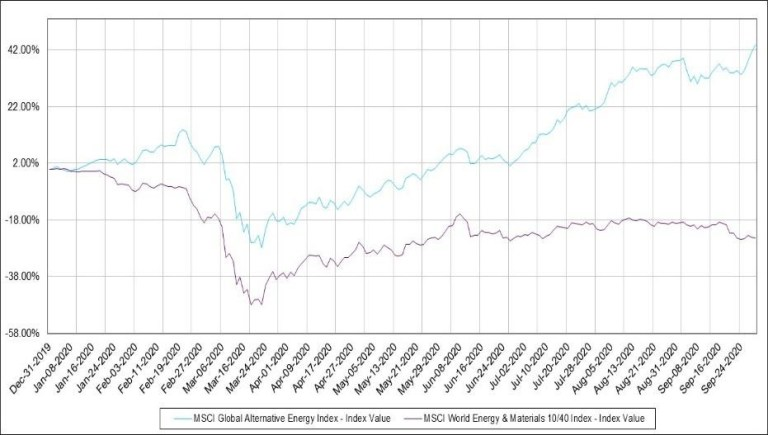 Portfolio variance of different shares of green and fossil fuel bonds