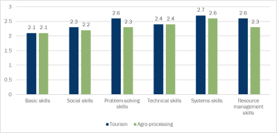 Figure 2. Skills deficit in tourism and agro-processing firms