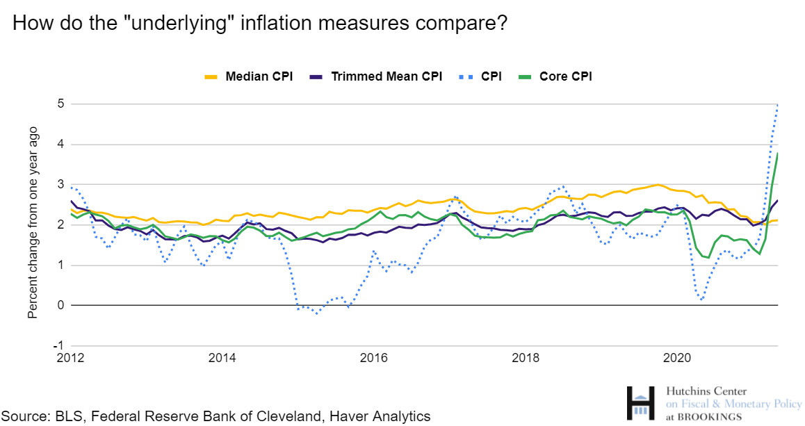 How do the underlying inflation measures compare