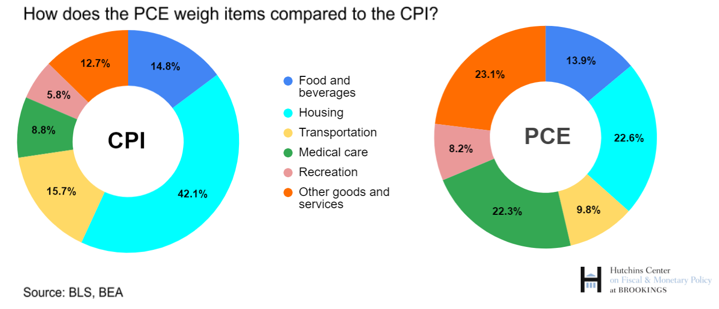 How does the PCE weigh items compared to the CPI