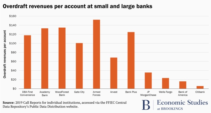 Overdraft revenues per account at small and large banks