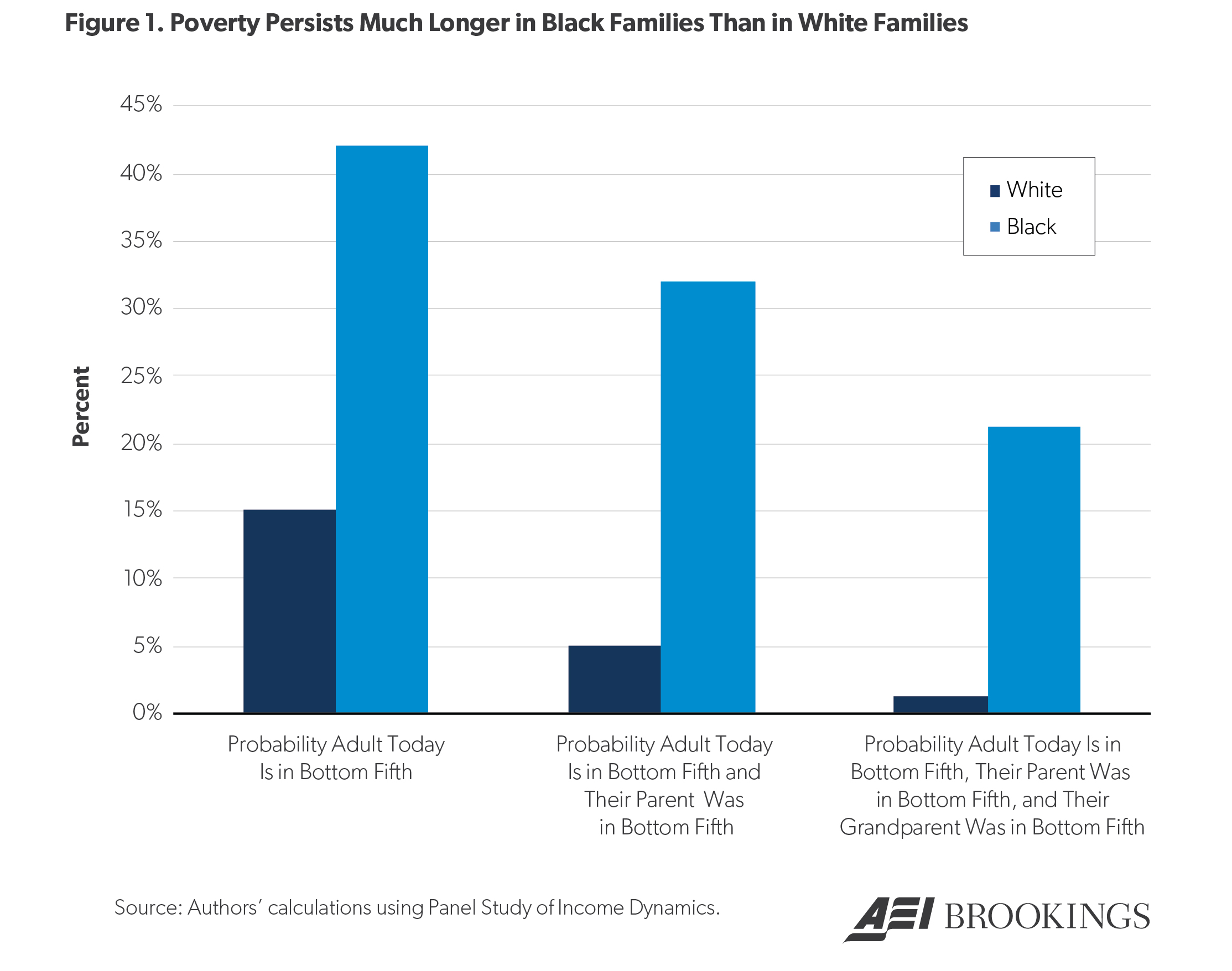 Bar graph showing poverty persistence in Black and White families