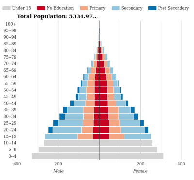 Figure 1. 1990 world population by education