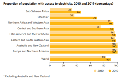 Figure 1. Proportion of population with access to electricity, 2010 and 2019 (percentage)