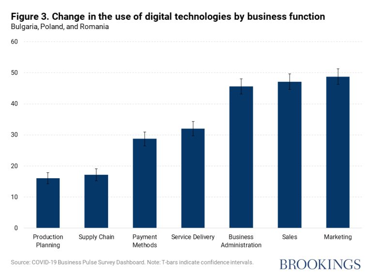 Figure 3. Change in the use of digital technologies by business function
