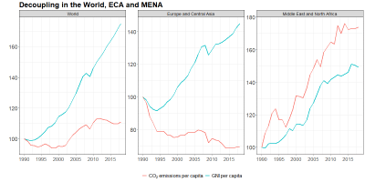 MENA, unlike other regions, is not decoupling income growth from carbon emissions