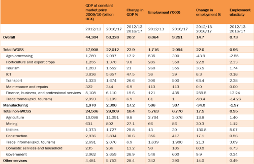 Table 1. Change in GDP and employment from 2012/13 to 2016/17 by sector